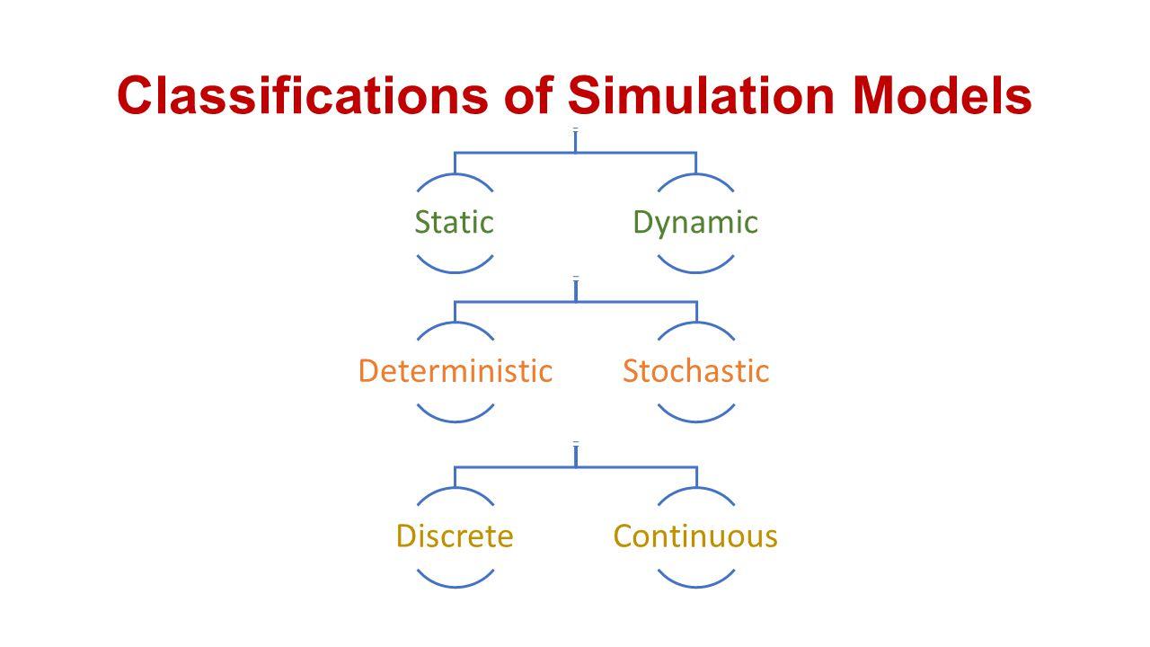 Classifications of Simulation Models