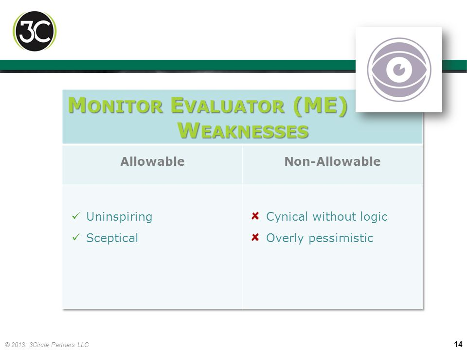 Monitor Evaluator (ME) Weaknesses