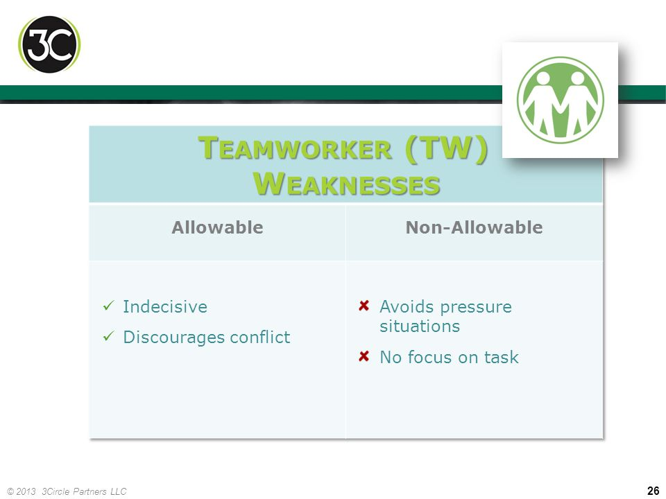 Teamworker (TW) Weaknesses Allowable Non-Allowable Indecisive