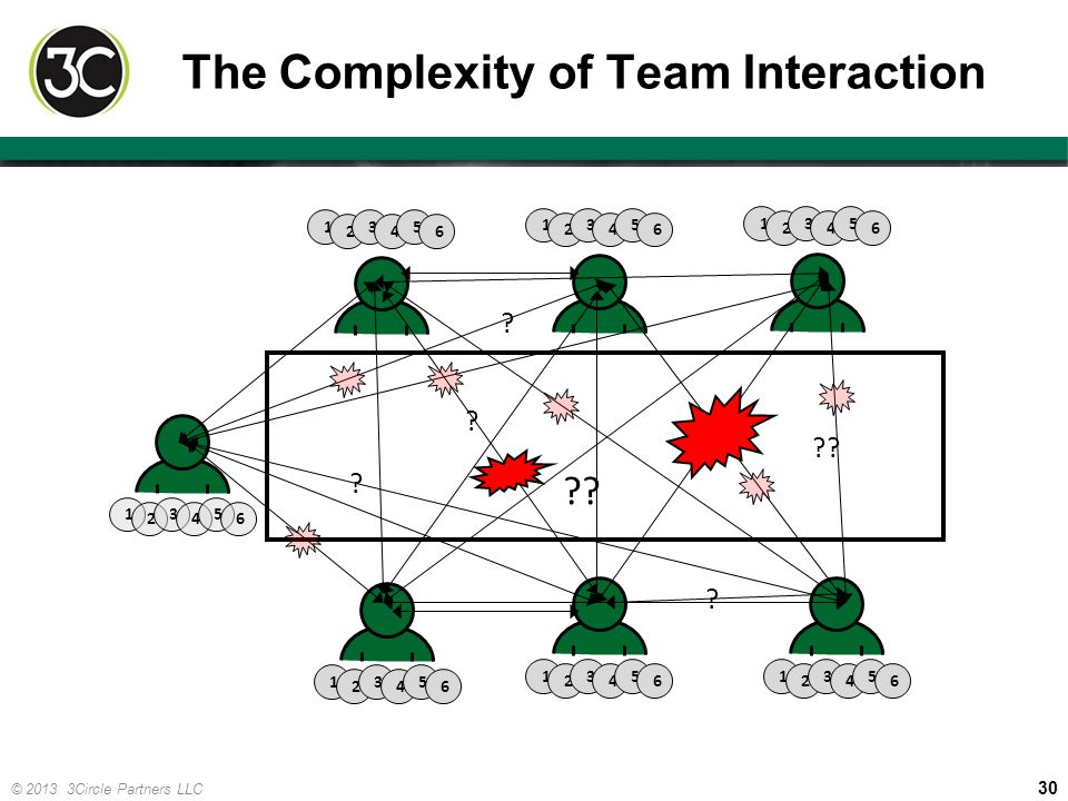 The Complexity of Team Interaction