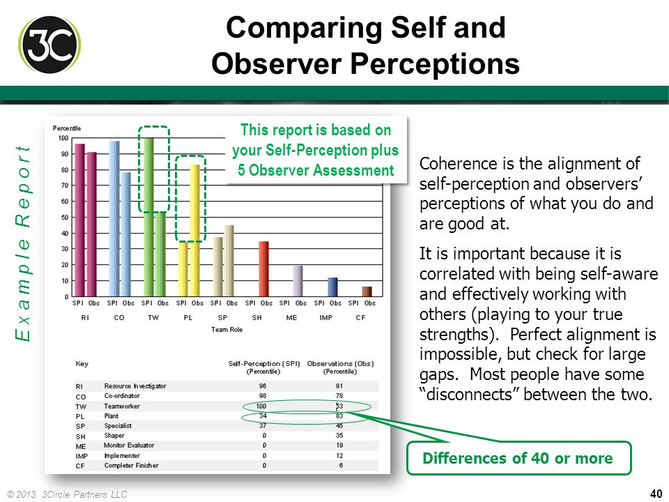 Comparing Self and Observer Perceptions
