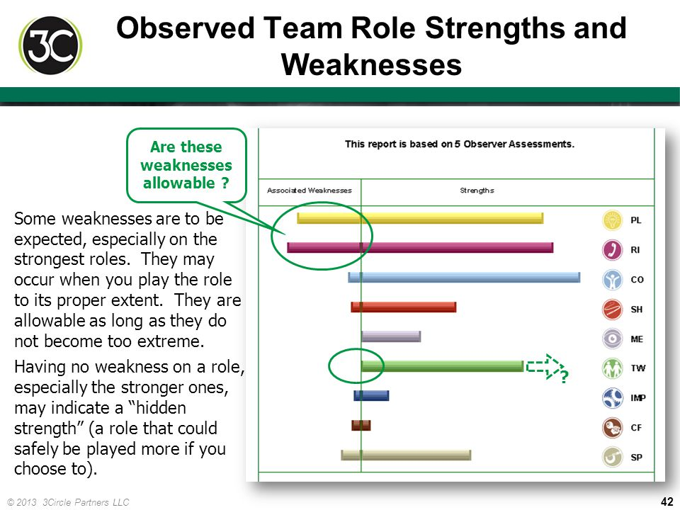 Observed Team Role Strengths and Weaknesses
