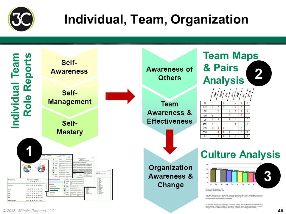 Individual, Team, Organization