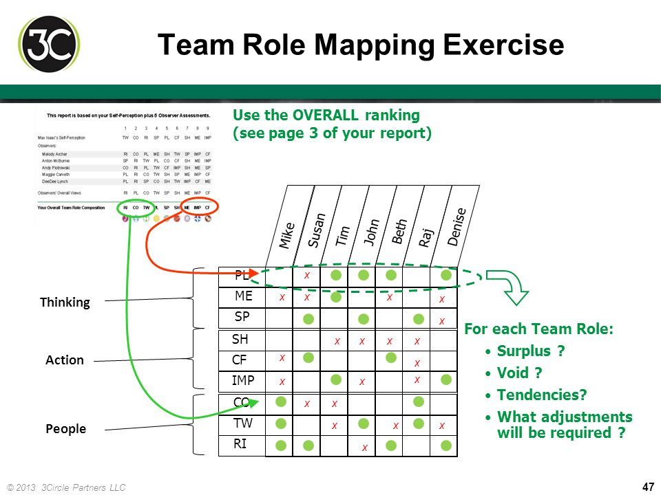 Team Role Mapping Exercise