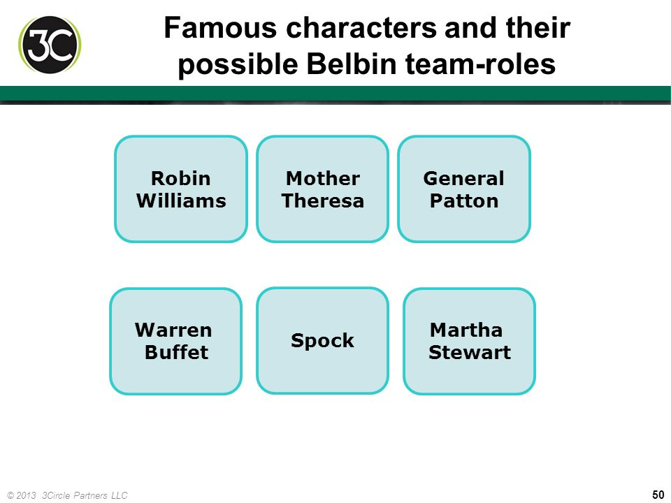 Famous characters and their possible Belbin team-roles