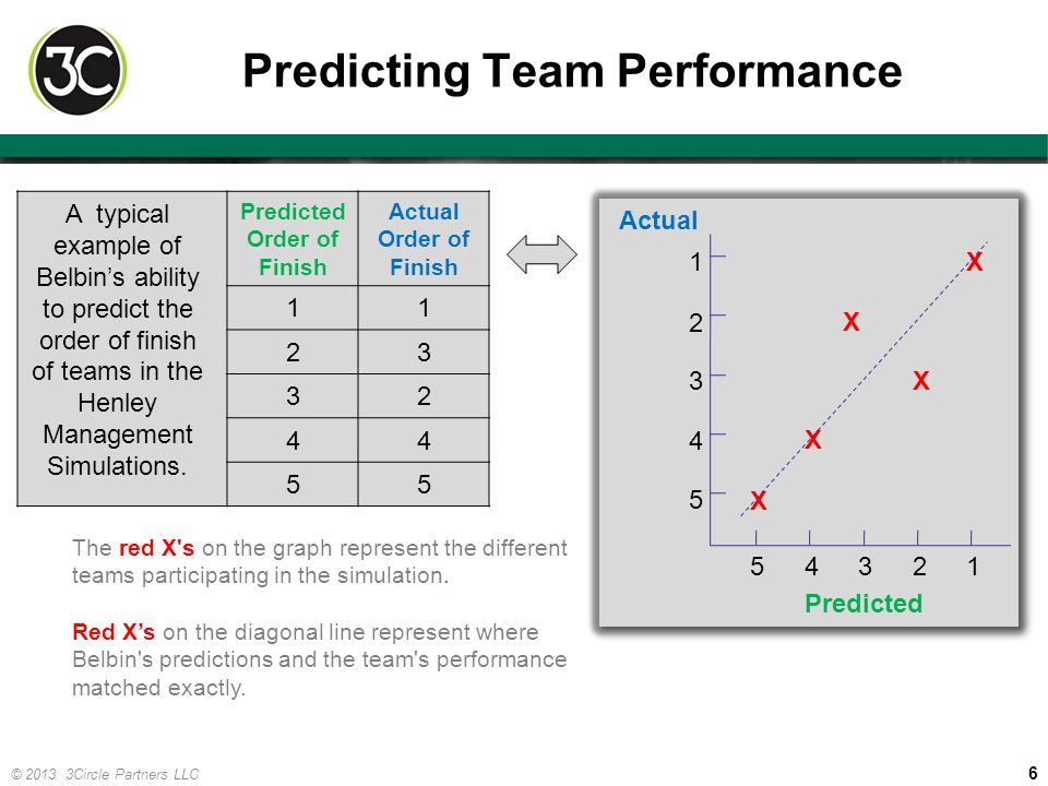 Predicting Team Performance
