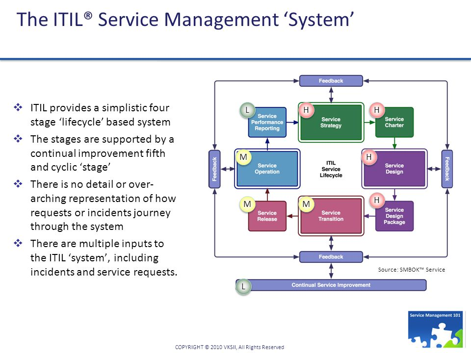 The ITIL® Service Management 'System'