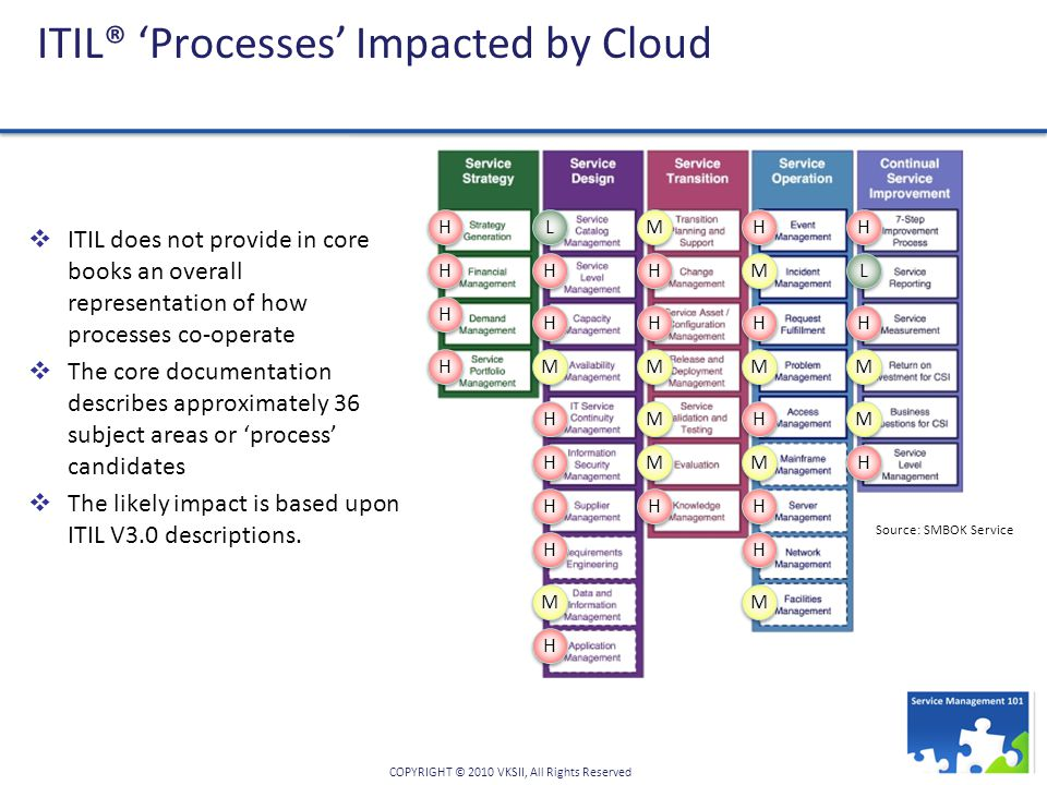 ITIL® 'Processes' Impacted by Cloud