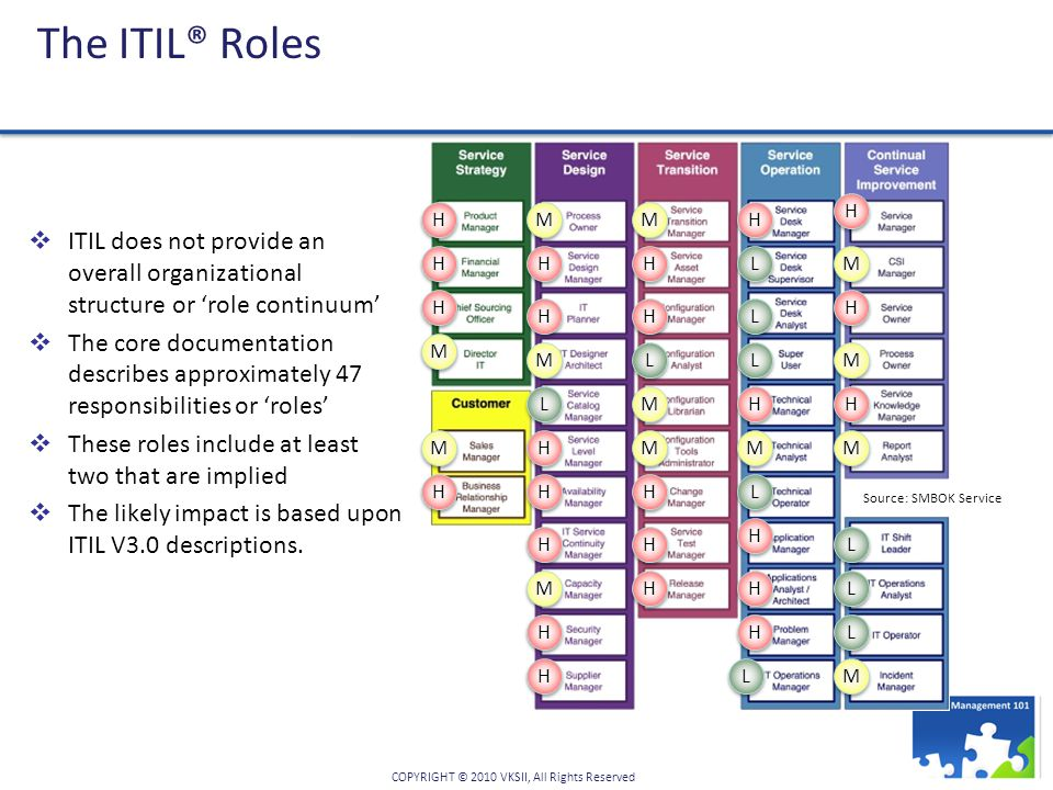 The ITIL® Roles Source: SMBOK Service. M. H. L. ITIL does not provide an overall organizational structure or 'role continuum'
