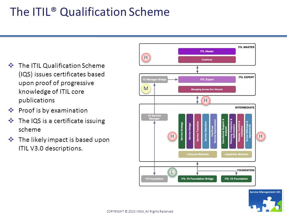 The ITIL® Qualification Scheme