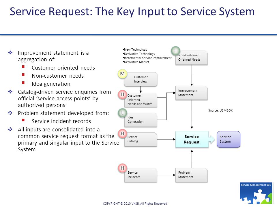 Service Request: The Key Input to Service System