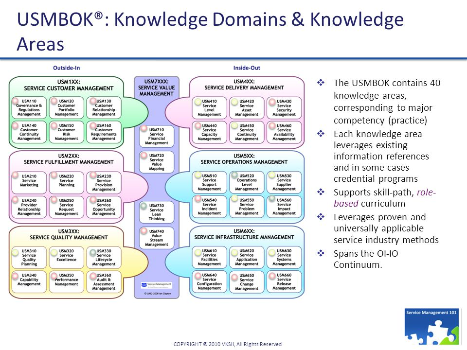 USMBOK®: Knowledge Domains & Knowledge Areas