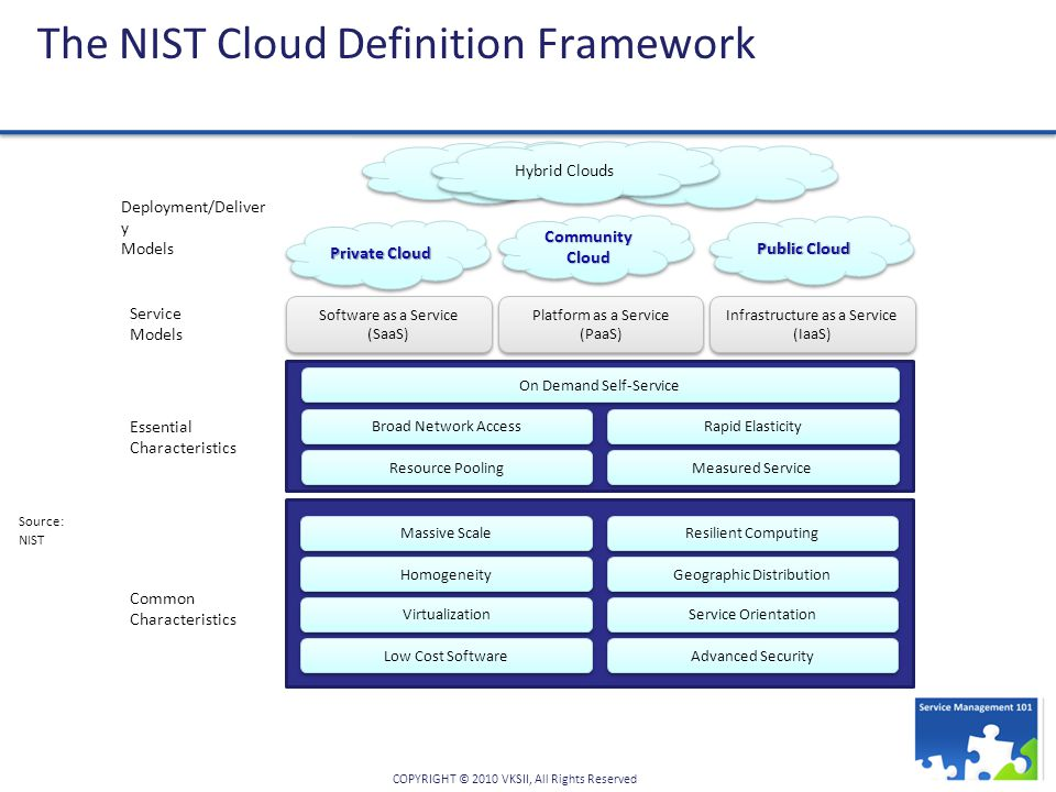 The NIST Cloud Definition Framework