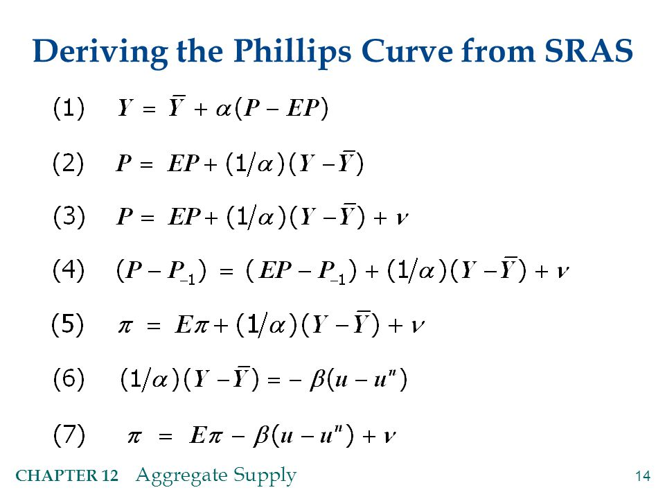 Comparing SRAS and the Phillips Curve