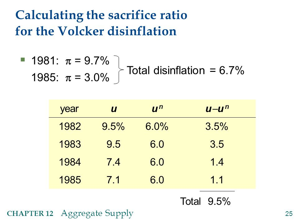 Calculating the sacrifice ratio for the Volcker disinflation