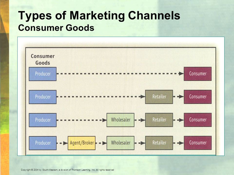 Types of Marketing Channels Consumer Goods