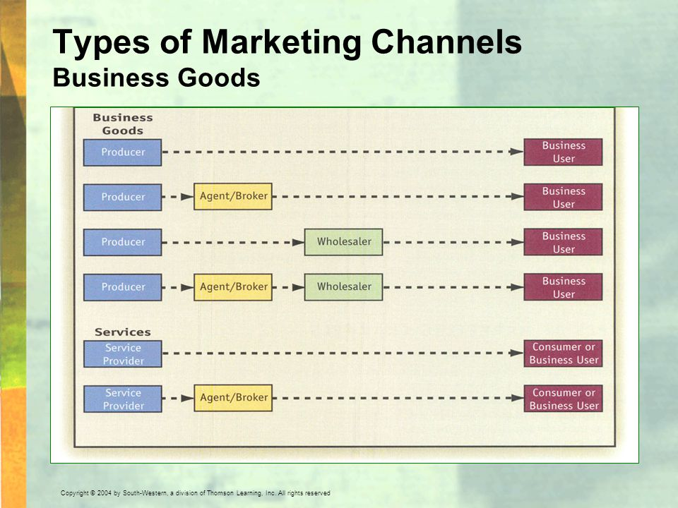 Types of Marketing Channels Business Goods