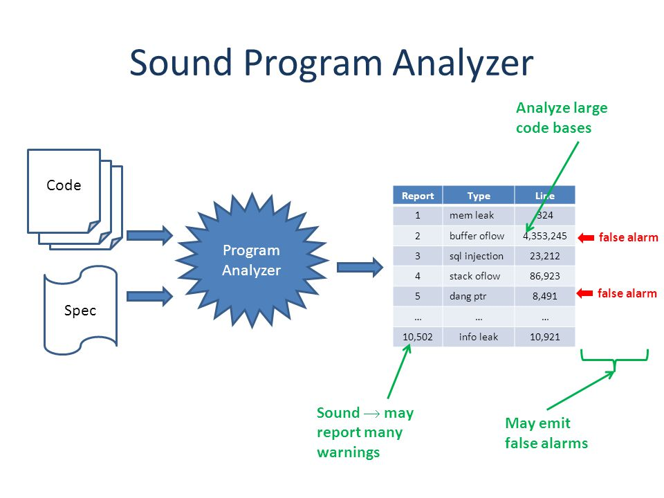 Sound Program Analyzer