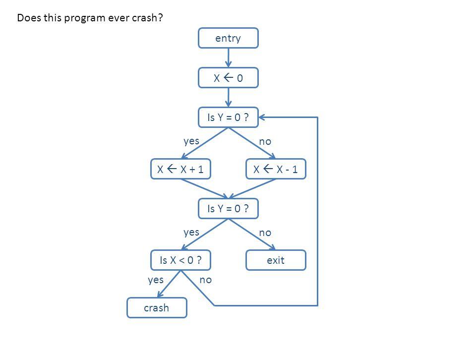 Does this program ever crash