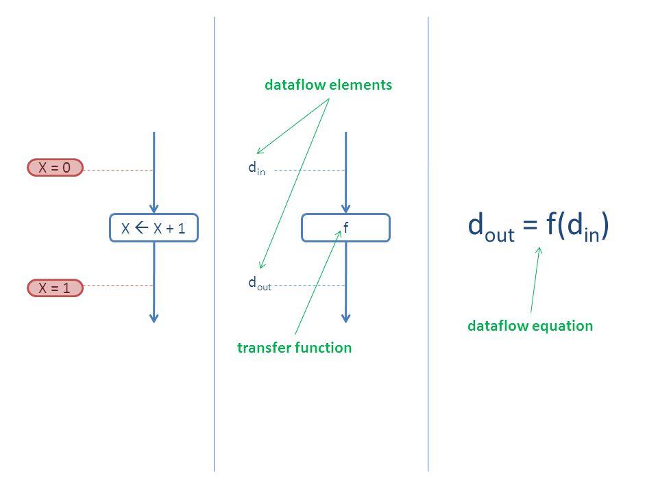 dout = f(din) dataflow elements f din dout X = 0 X  X + 1