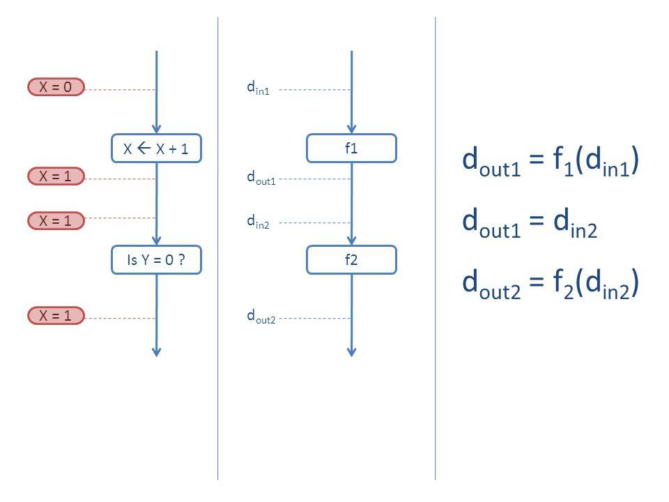 dout1 = f1(din1) dout1 = din2 dout2 = f2(din2) f1 din1 X = 0 X  X + 1