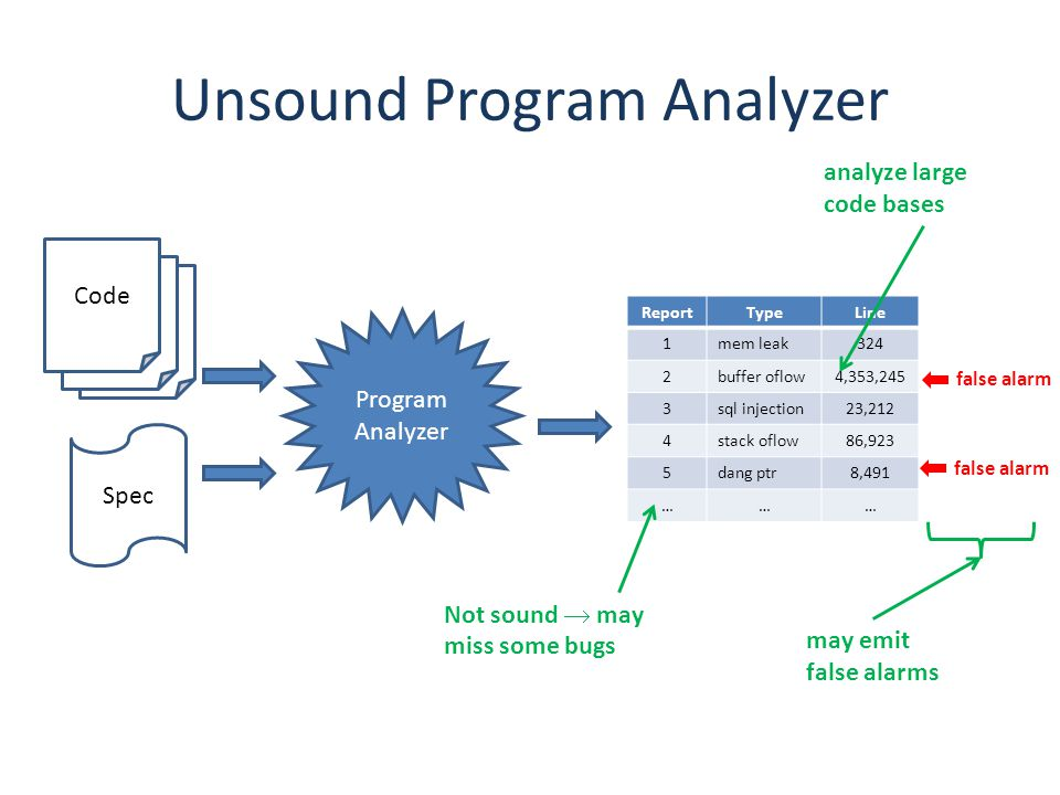 Unsound Program Analyzer