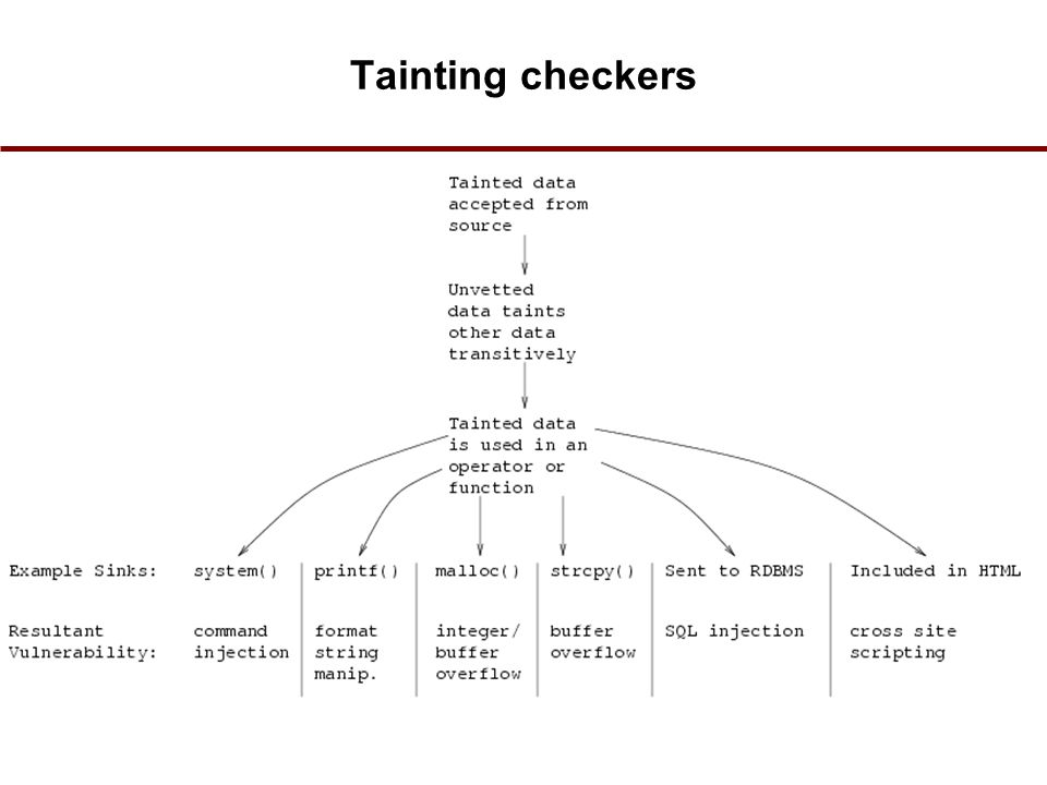 Tainting checkers