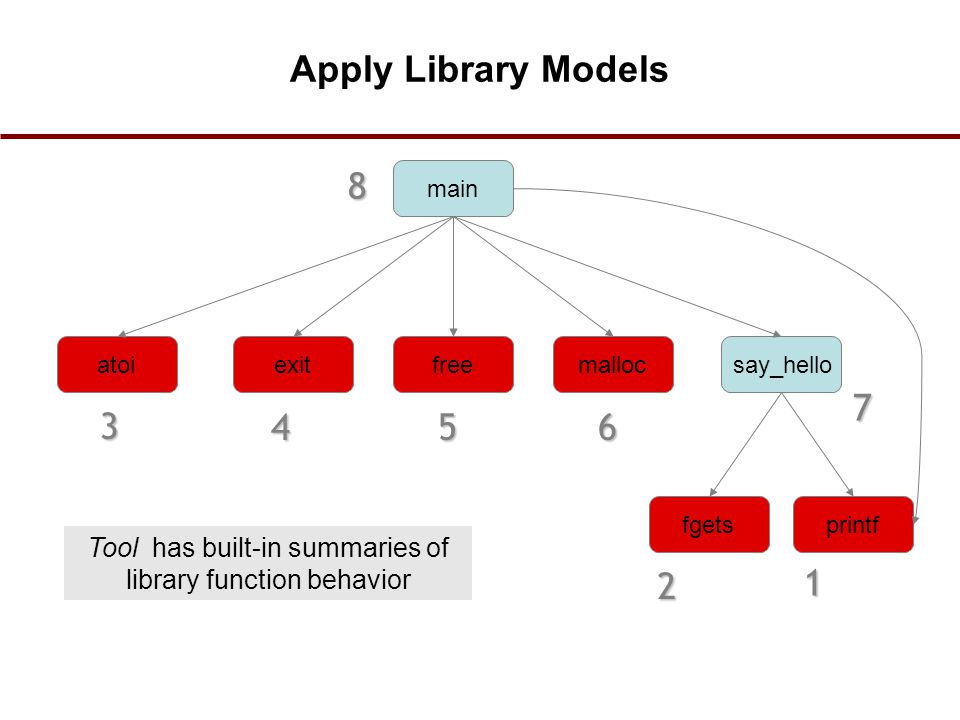 Tool has built-in summaries of library function behavior