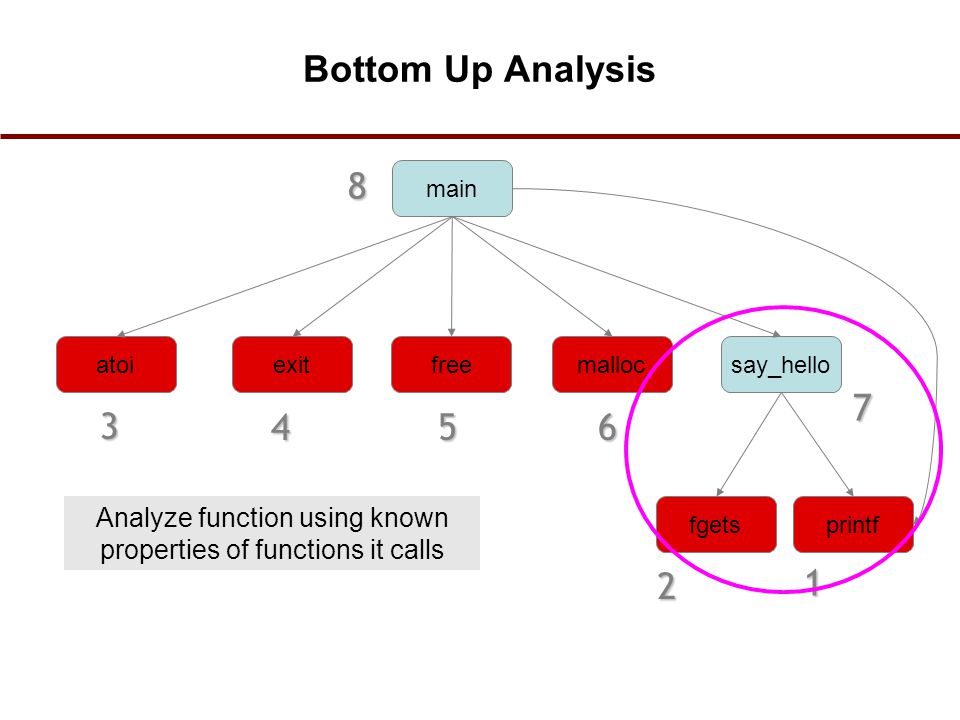 Analyze function using known properties of functions it calls