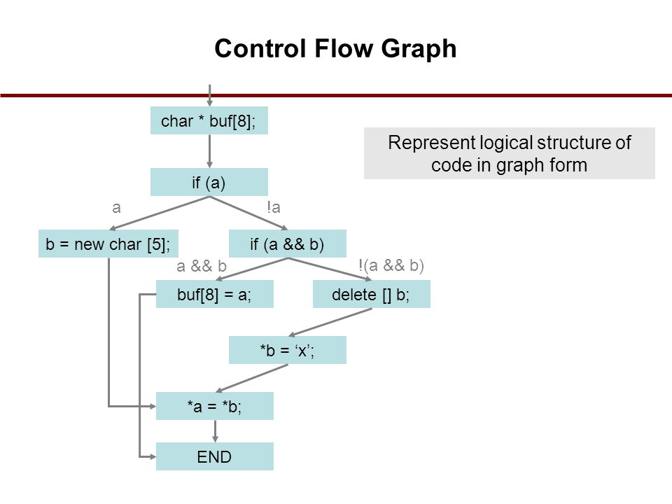 Represent logical structure of code in graph form