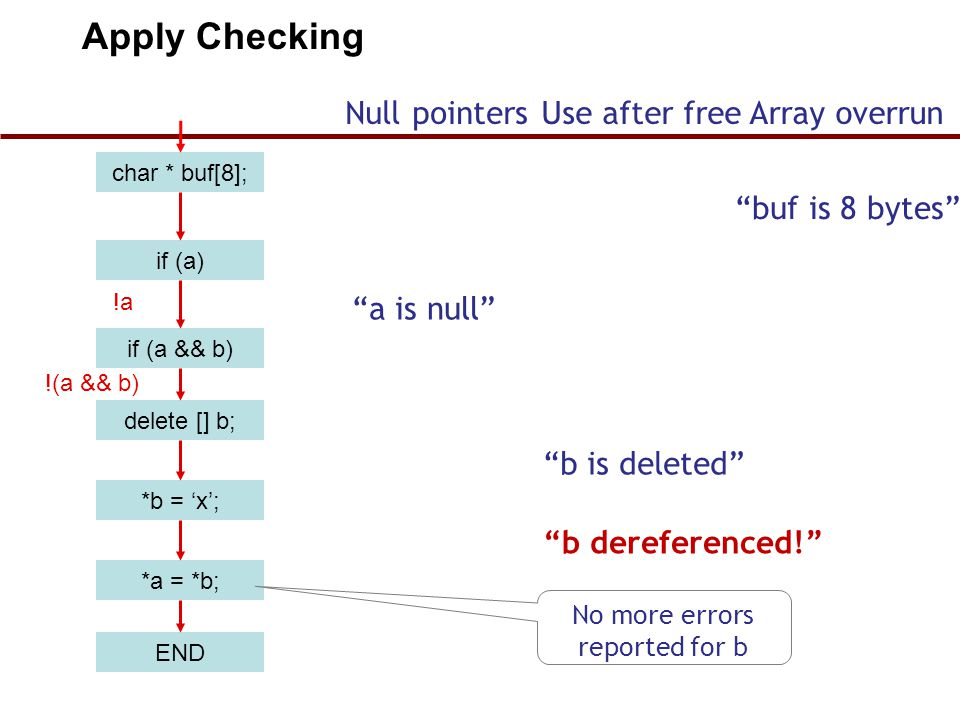 Apply Checking Null pointers Use after free Array overrun