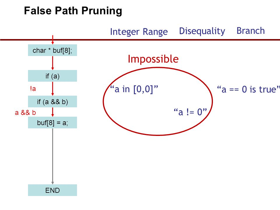 False Path Pruning Impossible Disequality Branch Integer Range