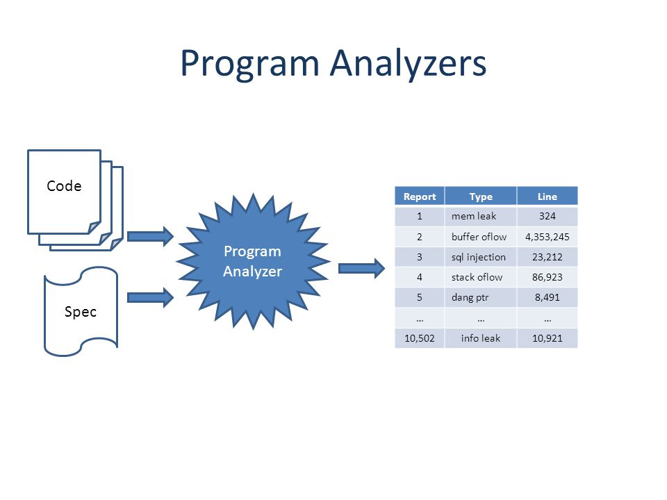 Program Analyzers Code Program Analyzer Spec Report Type Line 1