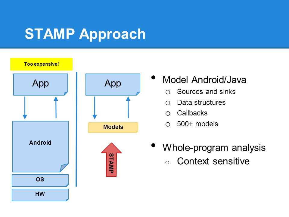 STAMP Approach Model Android/Java Whole-program analysis