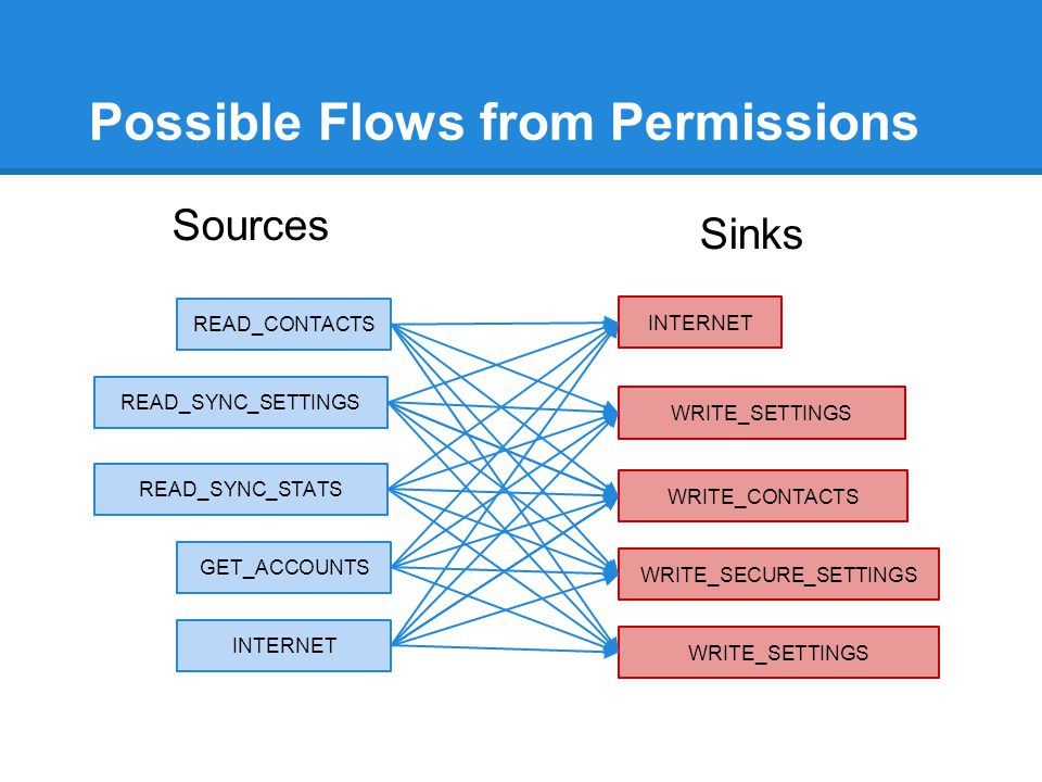 Possible Flows from Permissions