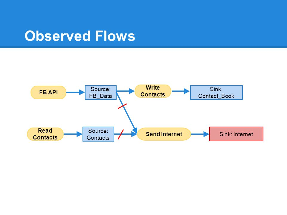 Observed Flows FB API Source: FB_Data Write Contacts