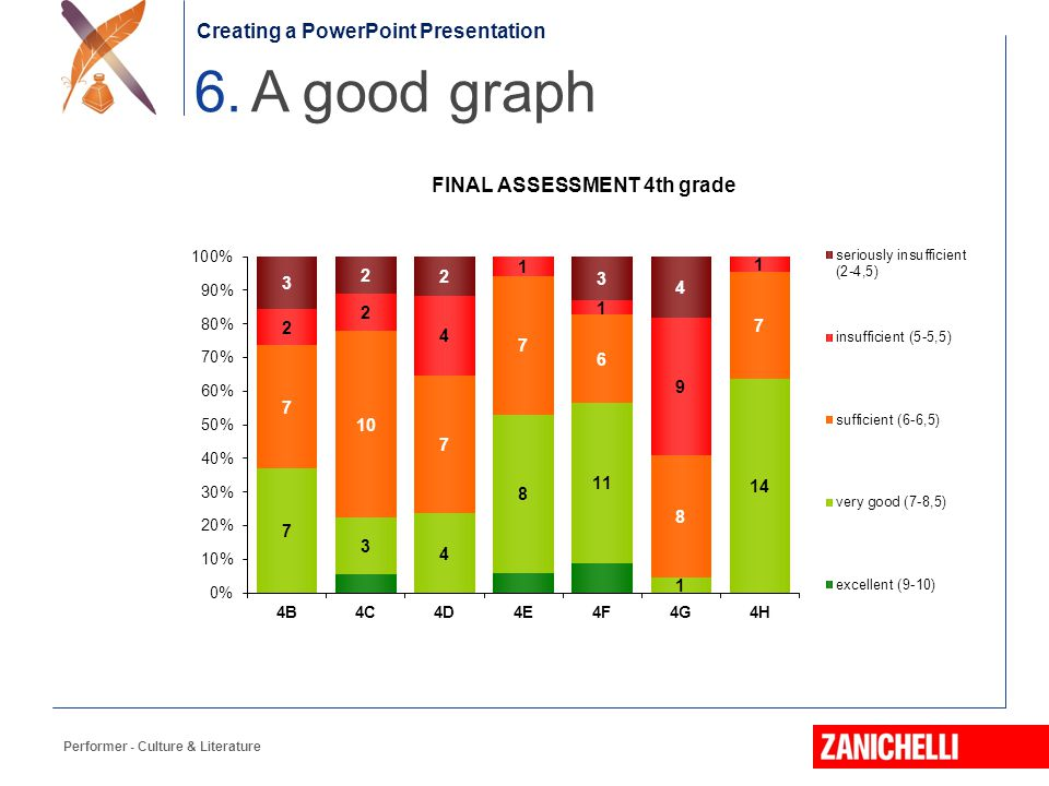 6. A good graph Creating a PowerPoint Presentation F. S. Fitzgerald