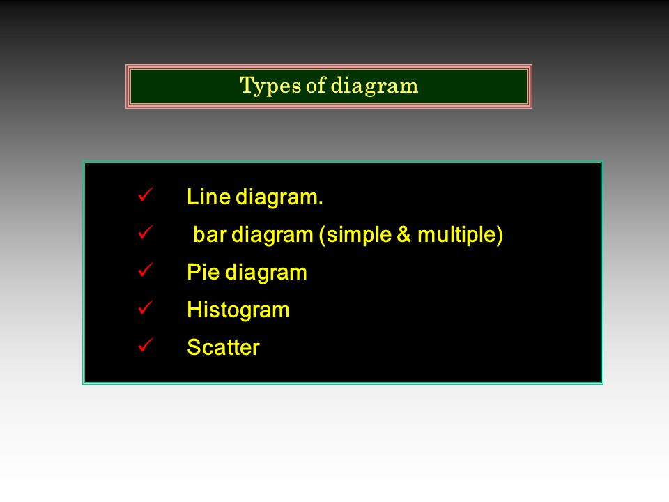 Types of diagram Line diagram. bar diagram (simple & multiple) Pie diagram Histogram Scatter