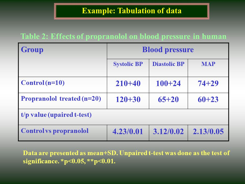 Example: Tabulation of data