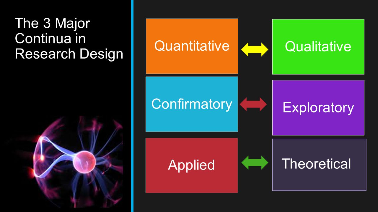 The 3 Major Continua in Research Design
