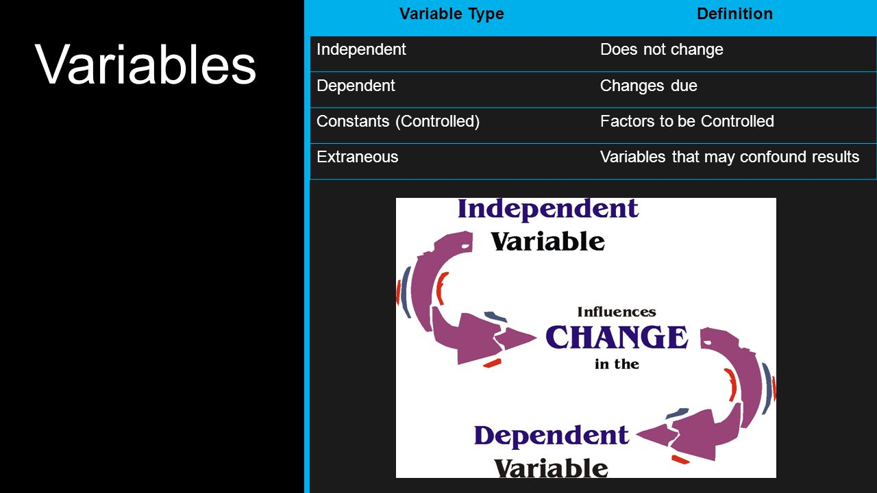 Variables Variable Type Definition Independent Does not change