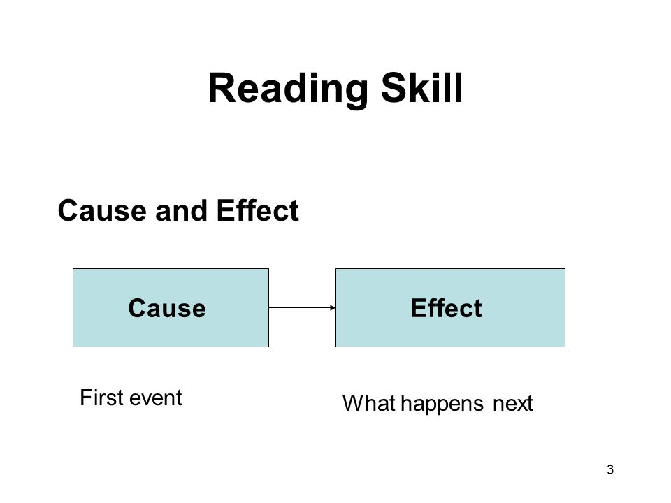Reading Skill Cause and Effect Cause Effect First event