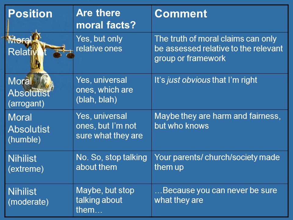 Position Comment Are there moral facts Moral Relativist