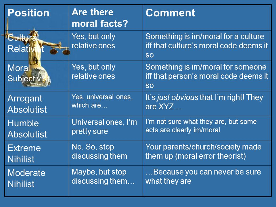 Position Comment Are there moral facts Cultural Relativist