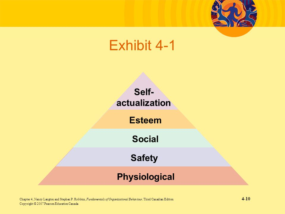 Exhibit 4-1 Self- actualization Esteem Social Safety Physiological