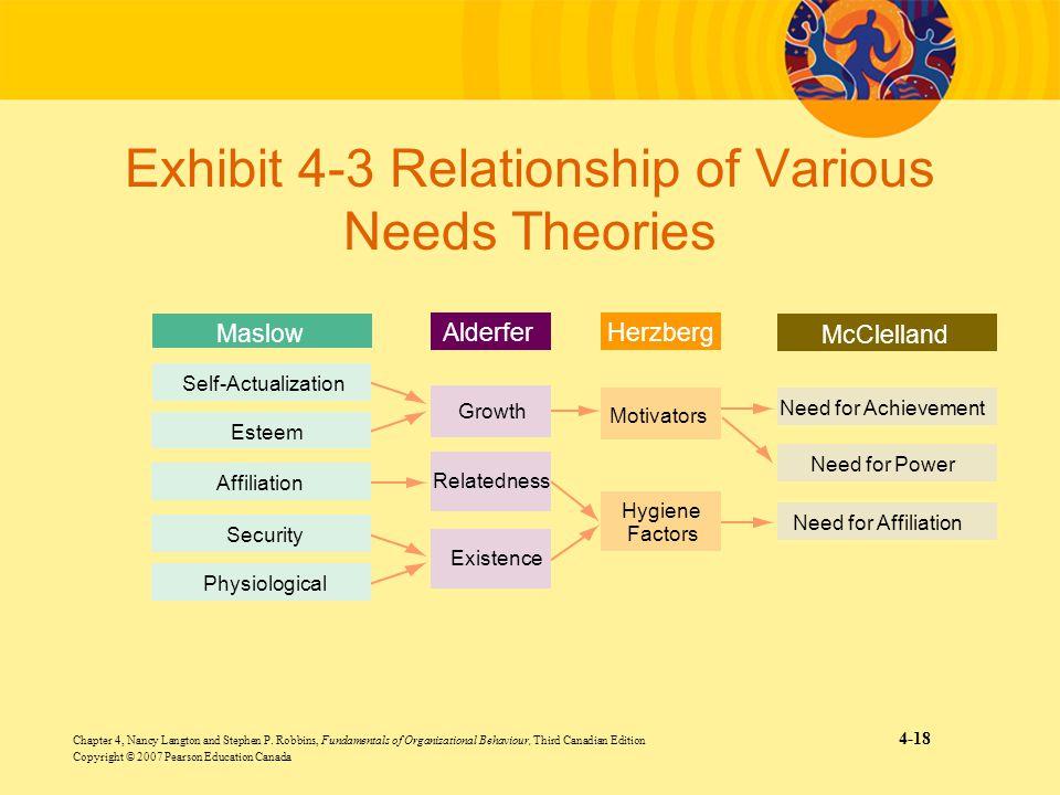 Exhibit 4-3 Relationship of Various Needs Theories