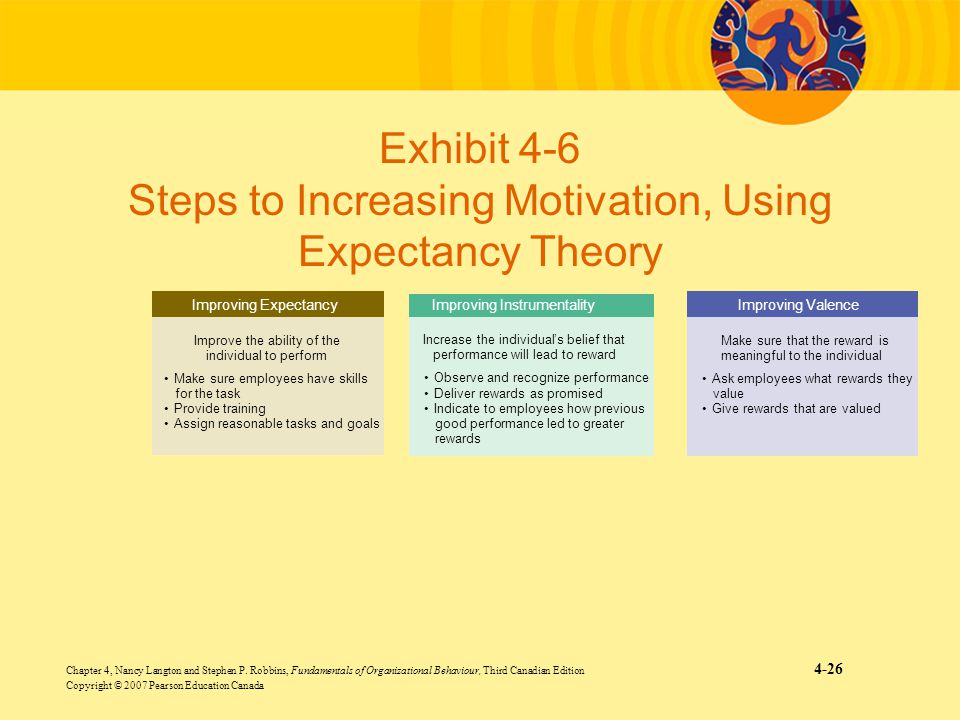 Exhibit 4-6 Steps to Increasing Motivation, Using Expectancy Theory