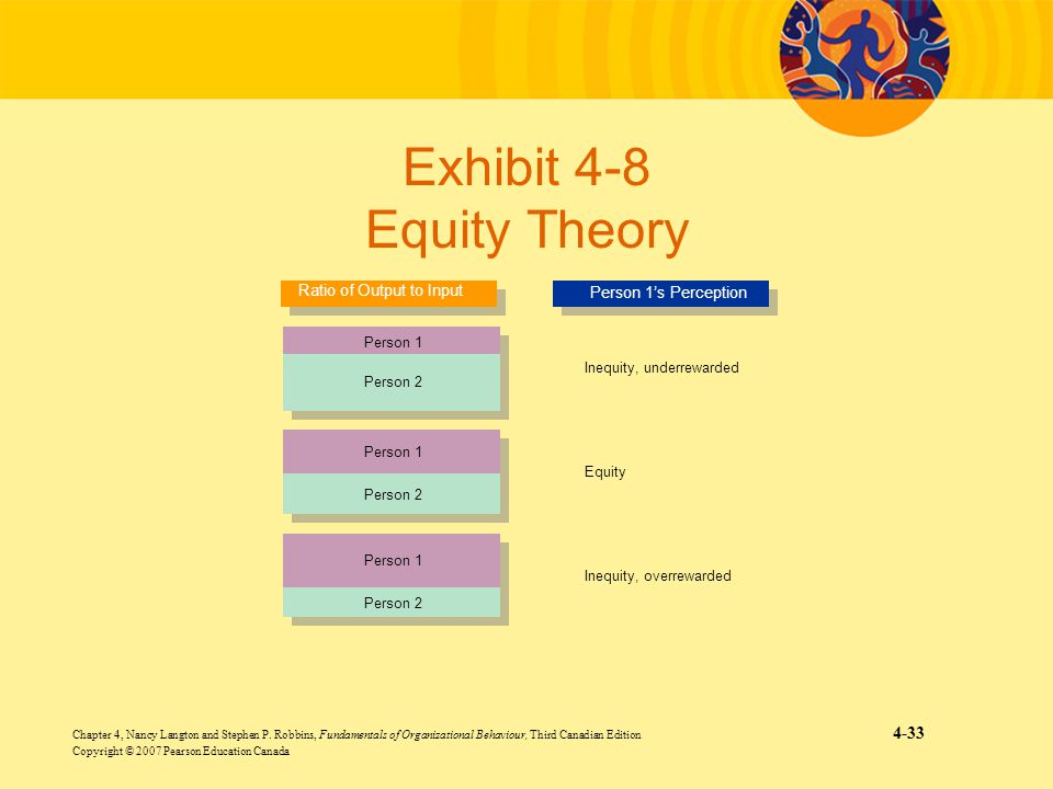 Exhibit 4-8 Equity Theory