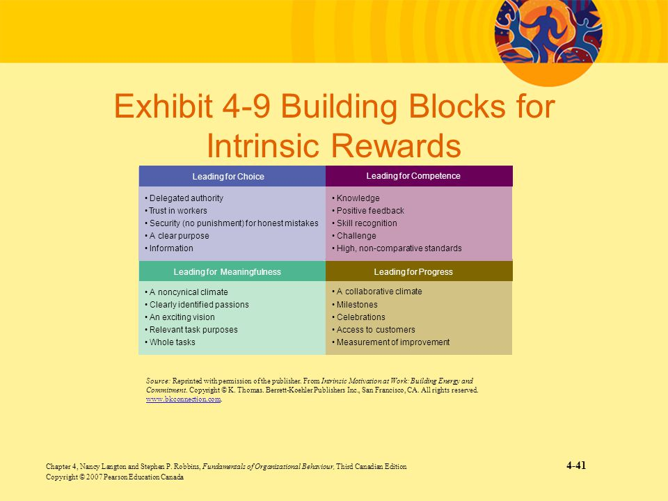 Exhibit 4-9 Building Blocks for Intrinsic Rewards