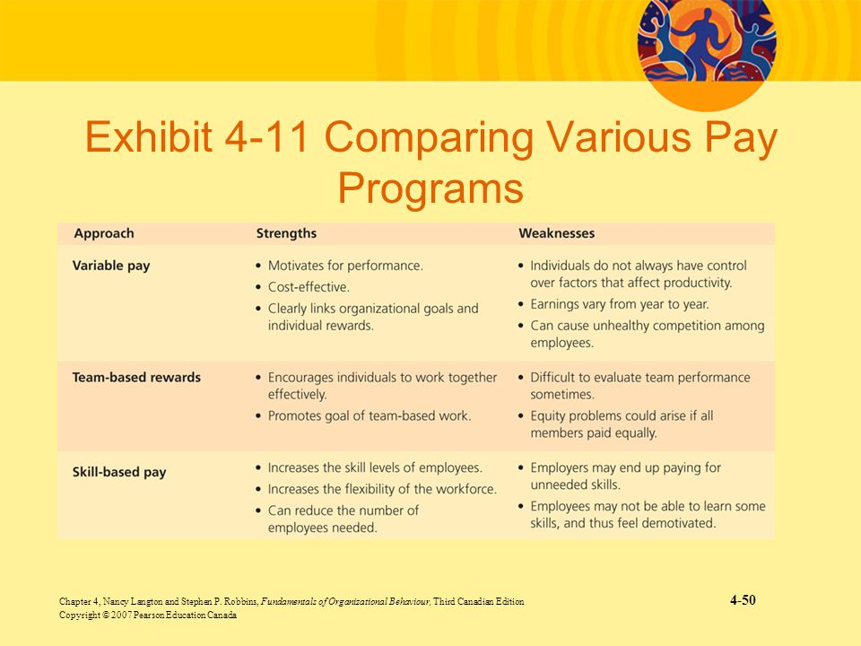 Exhibit 4-11 Comparing Various Pay Programs